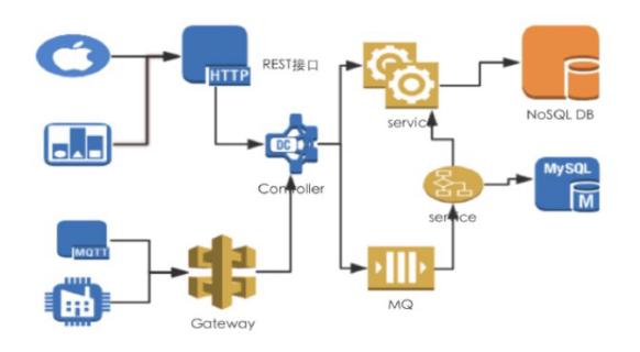 3D运维可视化系统开发的核心技术